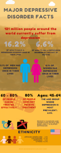 Interesting depression facts - infographic. Diagnosing depression