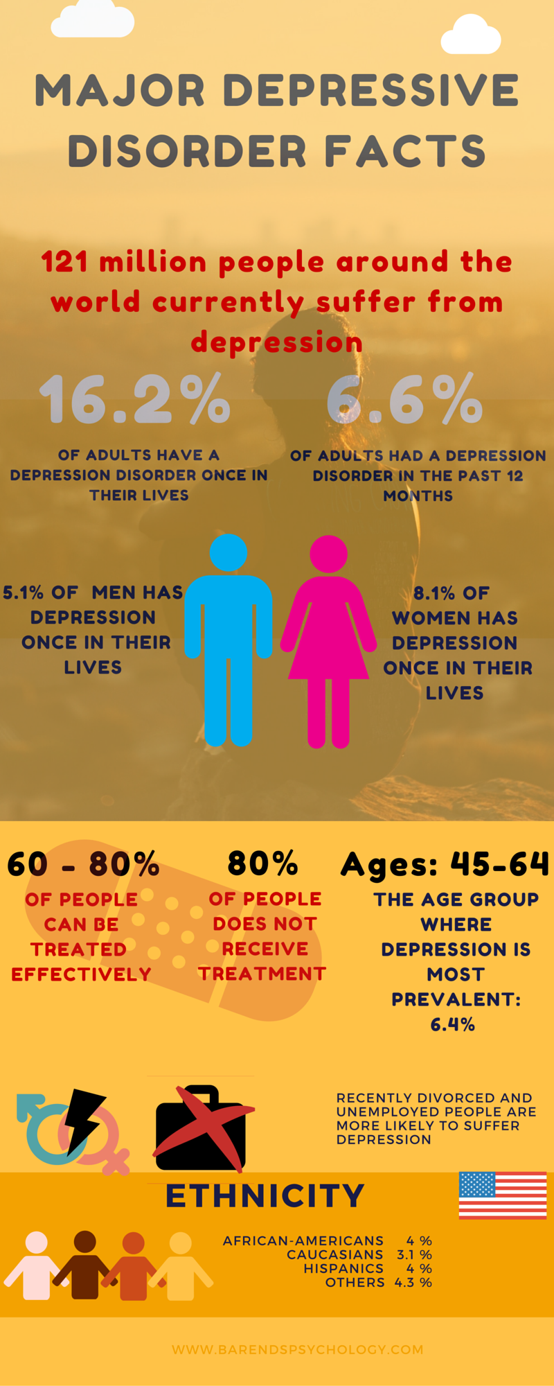Interesting depression facts - infographic. Coping with depression