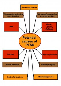 Causes of PTSD table.