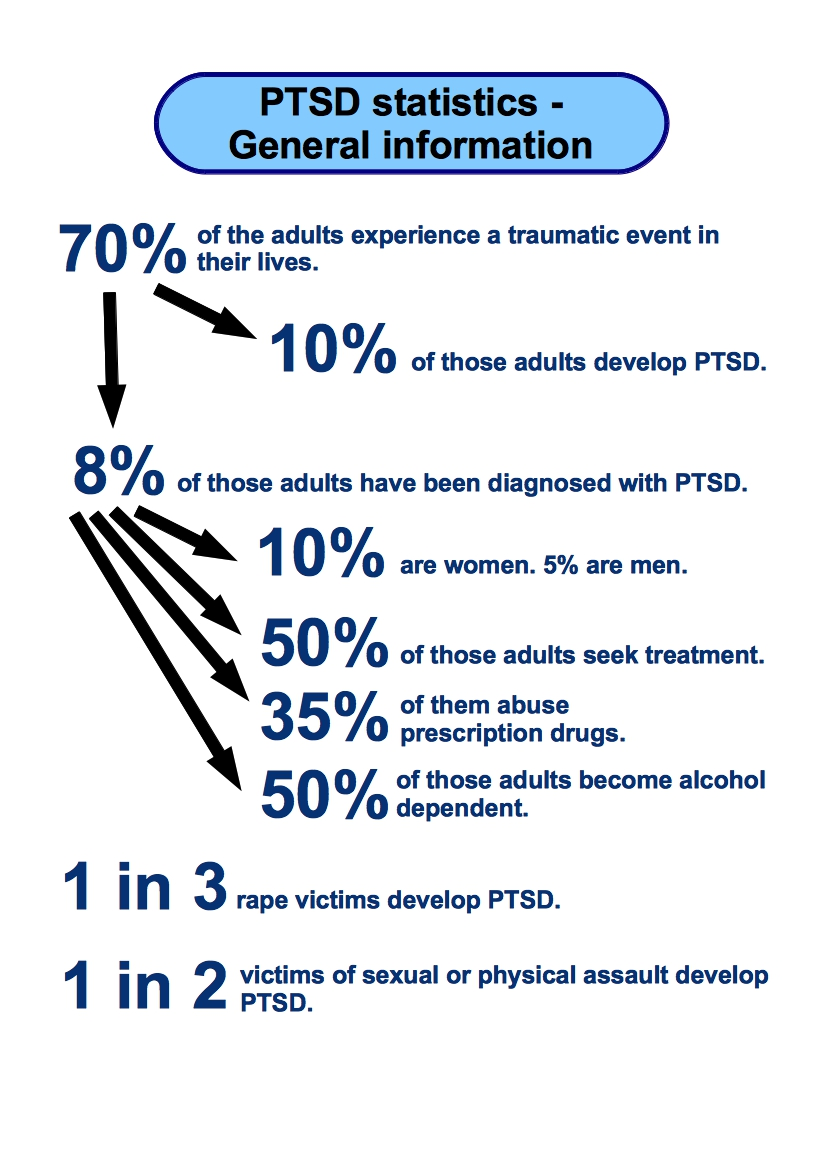 the statistics and prevalence of the post traumatic stress disorder The lifetime prevalence of traumatic events and posttraumatic stress disorder in the netherlands stress disorders, post-traumatic/epidemiology.