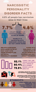 Narcissism facts -infographic.