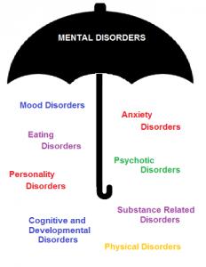 Duševne motnje