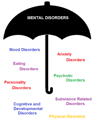 abnormal psychology and therapy mental disorders 18052018 mental disorders are characterized by problems that people experience with their mind and their mood they are not well understood in terms of their causes.