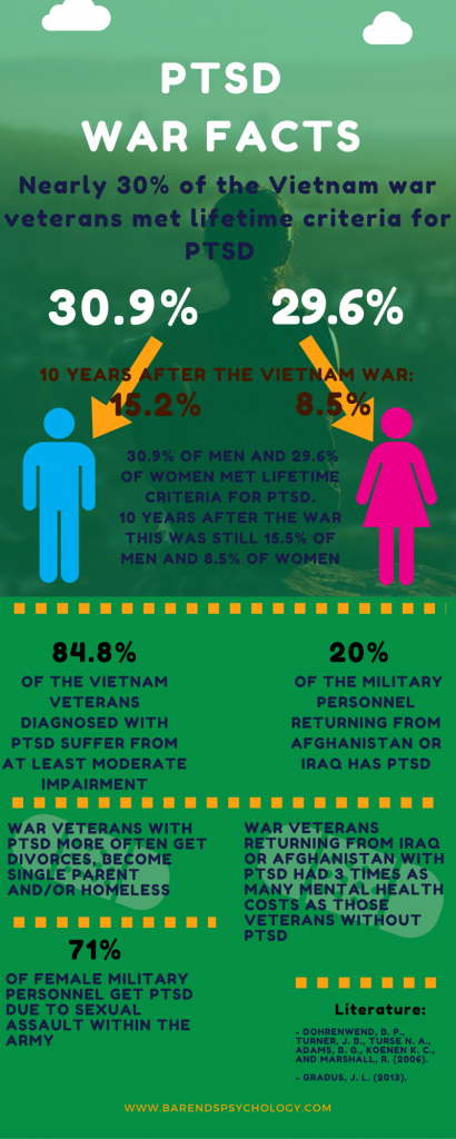 PTSD war facts. PTSD checklist. Online EMDR therapy