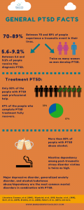 General interesting PTSD statistics.