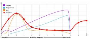 hormones postpartum depression