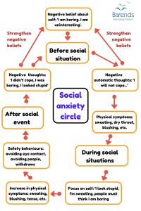 overcoming social anxiety circle