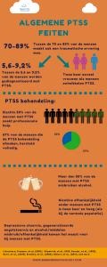 Algemene PTSS feiten