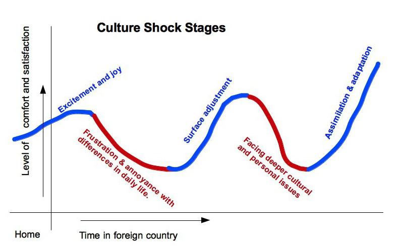 City Life- Culture Shock
