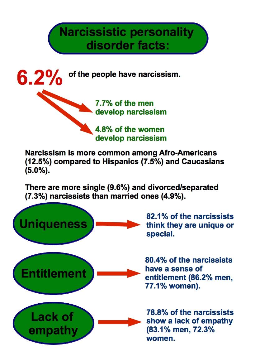 narcissism stats