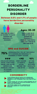 Borderline personality disorder facts.