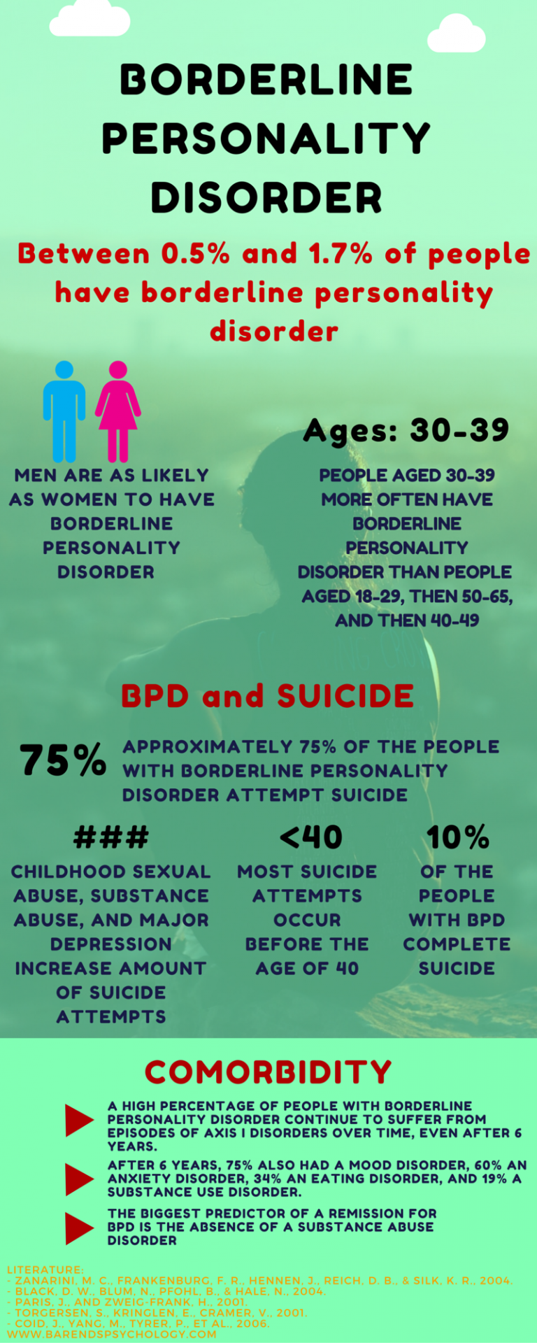 the different symptoms of borderline personality disorder