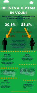 Statistika o PTSM - splošne informacije.