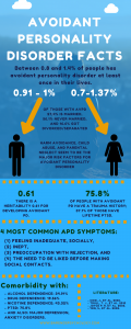 Avoidant personality disorder facts. Avoidant personality disorder causes.