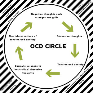 Partner has OCD. OCD Circle