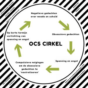 OCD cirkel: hoe werkt OCD voor mensen die een partner met OCD hebben. Omgaan met OCD