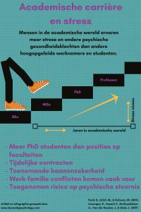 PhD stress verminderen: De PhD stress blijft toenemen.