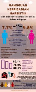 Fakta Narsisisme