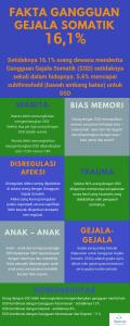 Fakta gangguan gejala somatik