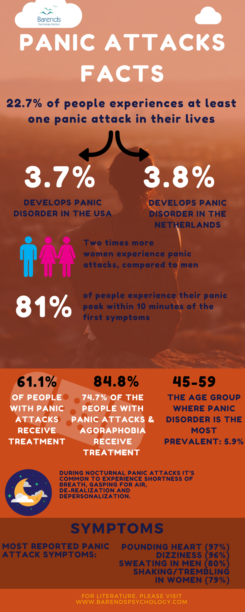 interesting panic attacks facts and statistics from all over the world.