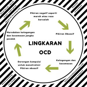 Lingkaran ocd