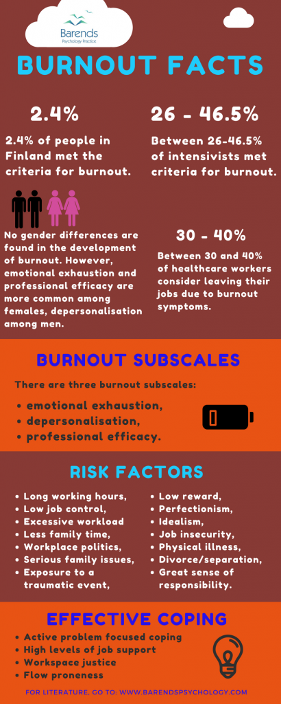 Burnout facts. Burnout questionnaire.