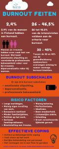 Burn-out vragenlijst. burnout feiten.