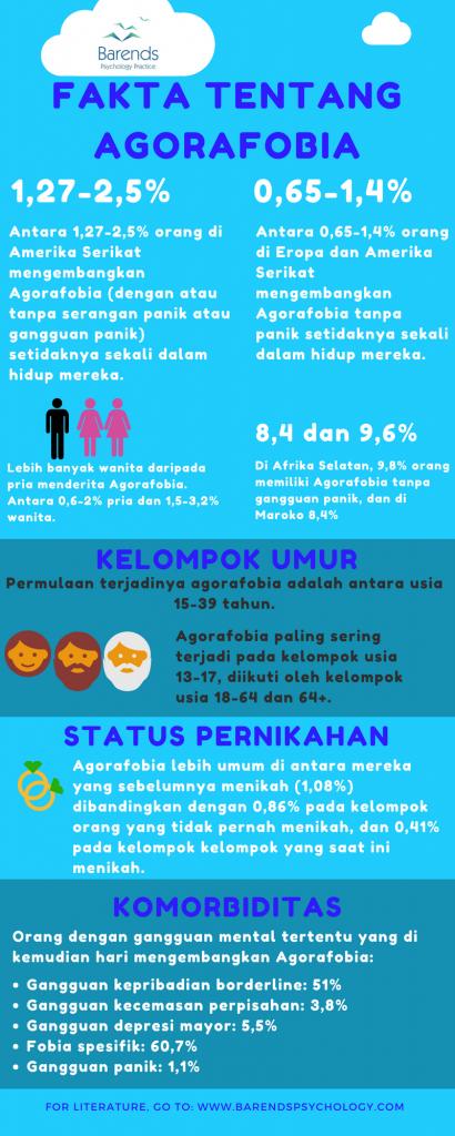 Fakta tentang Agorafobia