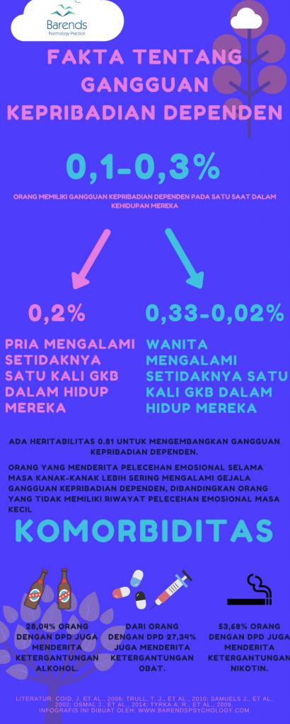 Fakta menarik tentang Gangguan Kepribadian Dependen