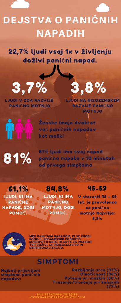 Zanimiva dejstva o paničnih napadih